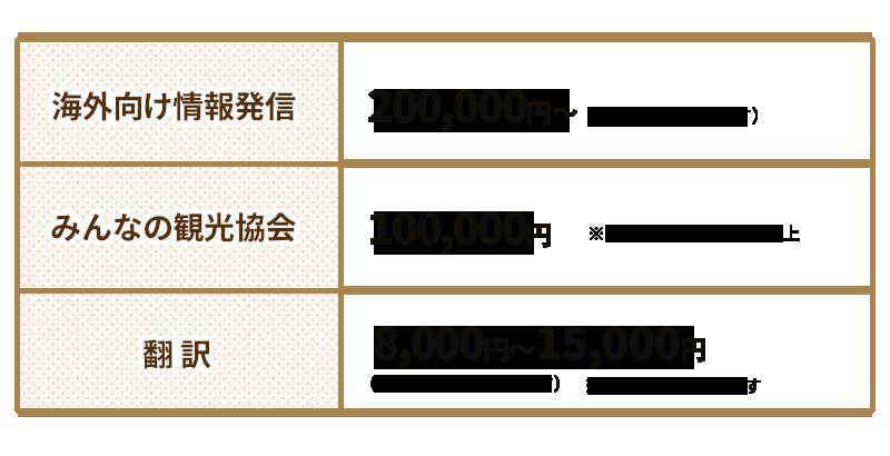 海外向け情報発信 200,000円より